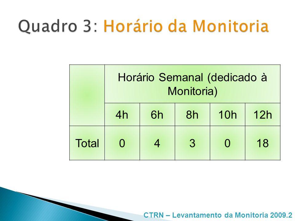 FrequenciaNº de Monitores Uma vez por semana 8 Duas vezes por semana 6 Três vezes por semana 1 Não ficou definido 5 Sempre que for determinado 5 CTRN – Levantamento da Monitoria 2009.2