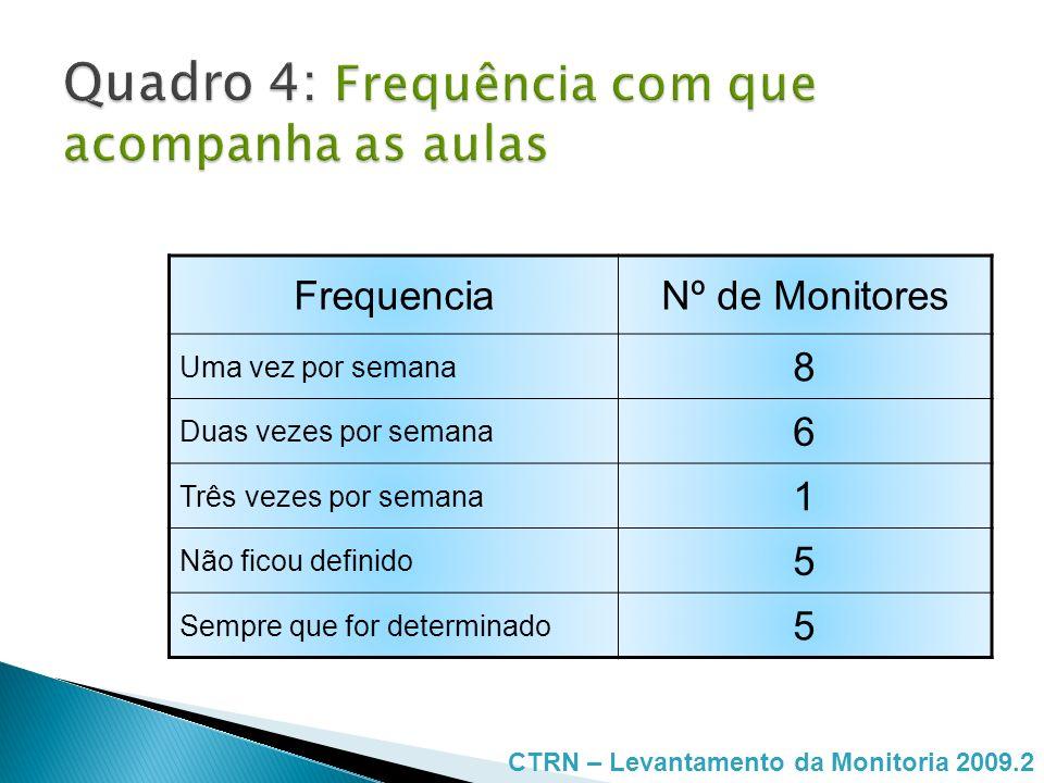 FrequenciaNº de Monitores Uma vez por semana 3 Duas vezes por semana 4 Três vezes por semana 5 Não tem sido procurado 1 Próximo das provas ou exercícios 12 CTRN – Levantamento da Monitoria 2009.2