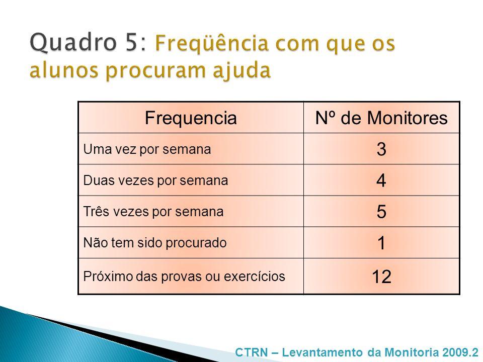 FrequenciaNº de Monitores Uma vez por semana - Duas vezes por semana 5 Três vezes por semana 14 Conforme horário de atendimento 2 Somente nas aulas práticas 4 CTRN – Levantamento da Monitoria 2009.2