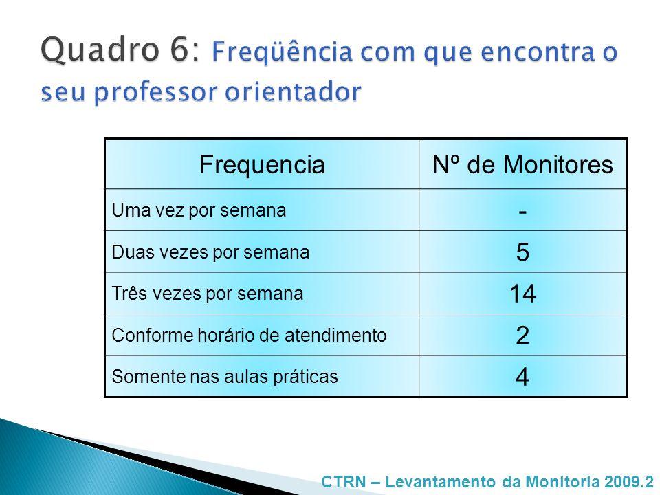 FrequenciaNº de Monitores Uma vez por semana - Duas vezes por semana 5 Três vezes por semana 14 Conforme horário de atendimento 2 Somente nas aulas pr