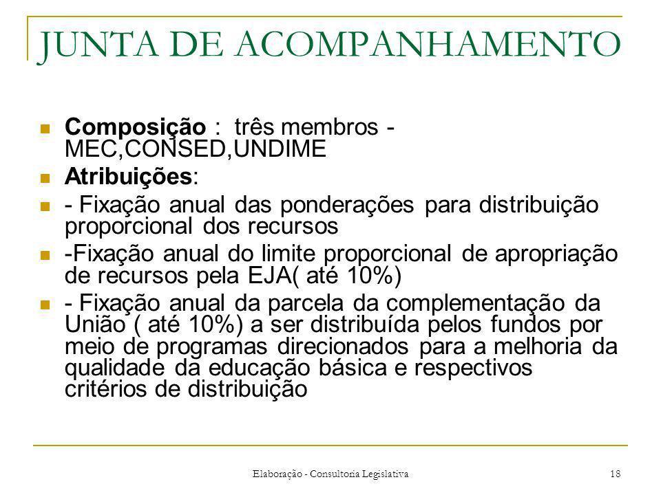 Elaboração - Consultoria Legislativa 18 JUNTA DE ACOMPANHAMENTO Composição : três membros - MEC,CONSED,UNDIME Atribuições: - Fixação anual das ponderações para distribuição proporcional dos recursos -Fixação anual do limite proporcional de apropriação de recursos pela EJA( até 10%) - Fixação anual da parcela da complementação da União ( até 10%) a ser distribuída pelos fundos por meio de programas direcionados para a melhoria da qualidade da educação básica e respectivos critérios de distribuição