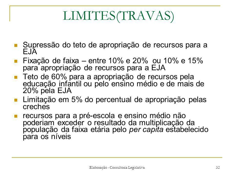 Elaboração - Consultoria Legislativa 32 LIMITES(TRAVAS) Supressão do teto de apropriação de recursos para a EJA Fixação de faixa – entre 10% e 20% ou 10% e 15% para apropriação de recursos para a EJA Teto de 60% para a apropriação de recursos pela educação infantil ou pelo ensino médio e de mais de 20% pela EJA Limitação em 5% do percentual de apropriação pelas creches recursos para a pré-escola e ensino médio não poderiam exceder o resultado da multiplicação da população da faixa etária pelo per capita estabelecido para os níveis