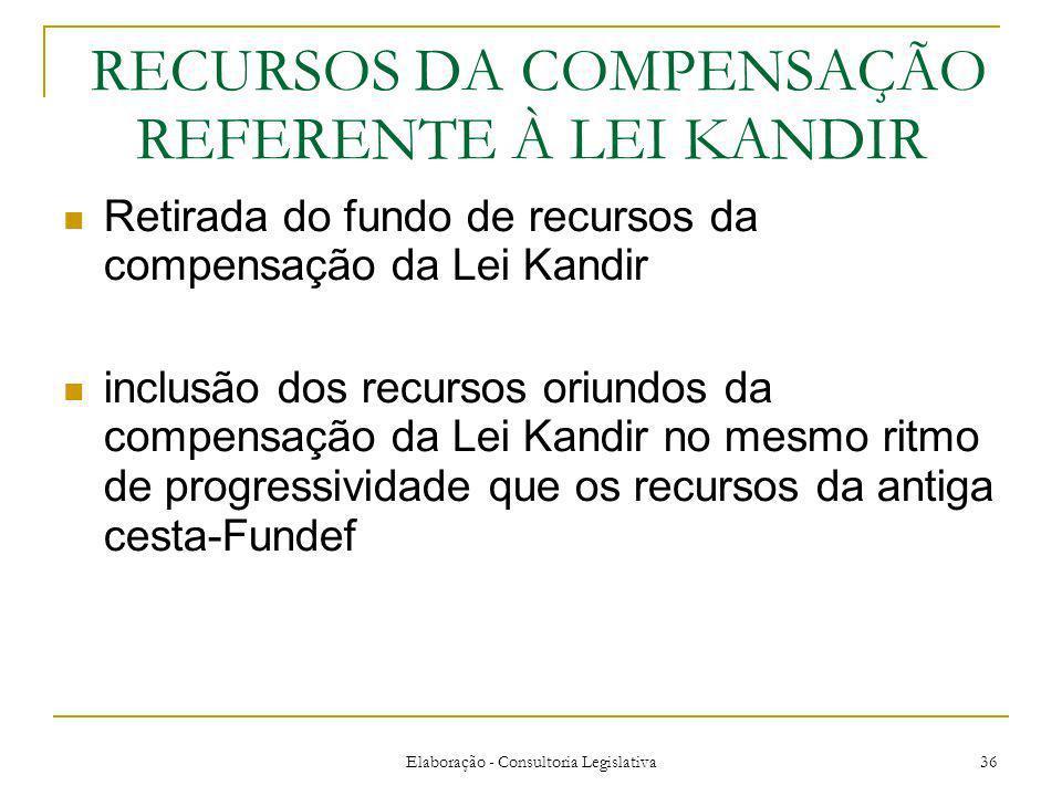 Elaboração - Consultoria Legislativa 36 RECURSOS DA COMPENSAÇÃO REFERENTE À LEI KANDIR Retirada do fundo de recursos da compensação da Lei Kandir inclusão dos recursos oriundos da compensação da Lei Kandir no mesmo ritmo de progressividade que os recursos da antiga cesta-Fundef