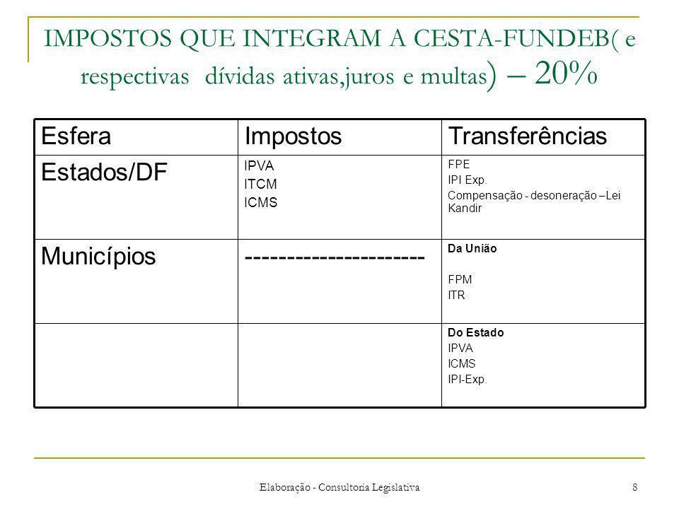Elaboração - Consultoria Legislativa 8 IMPOSTOS QUE INTEGRAM A CESTA-FUNDEB( e respectivas dívidas ativas,juros e multas ) – 20% Do Estado IPVA ICMS IPI-Exp.