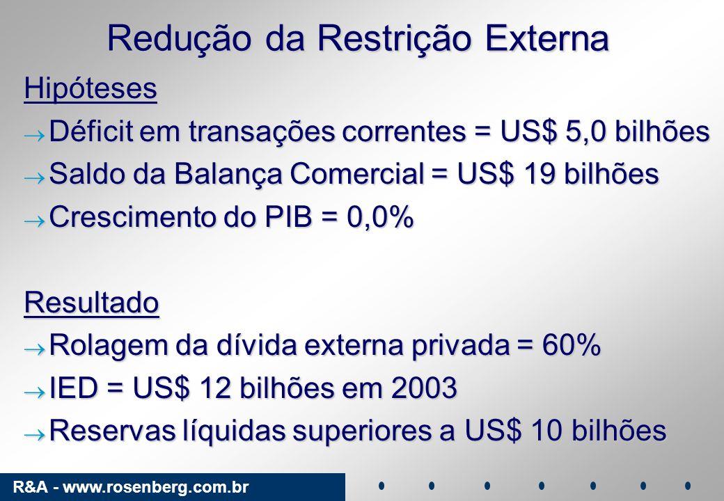 R&A - www.rosenberg.com.br Redução da Restrição Externa Hipóteses Déficit em transações correntes = US$ 5,0 bilhões Déficit em transações correntes =