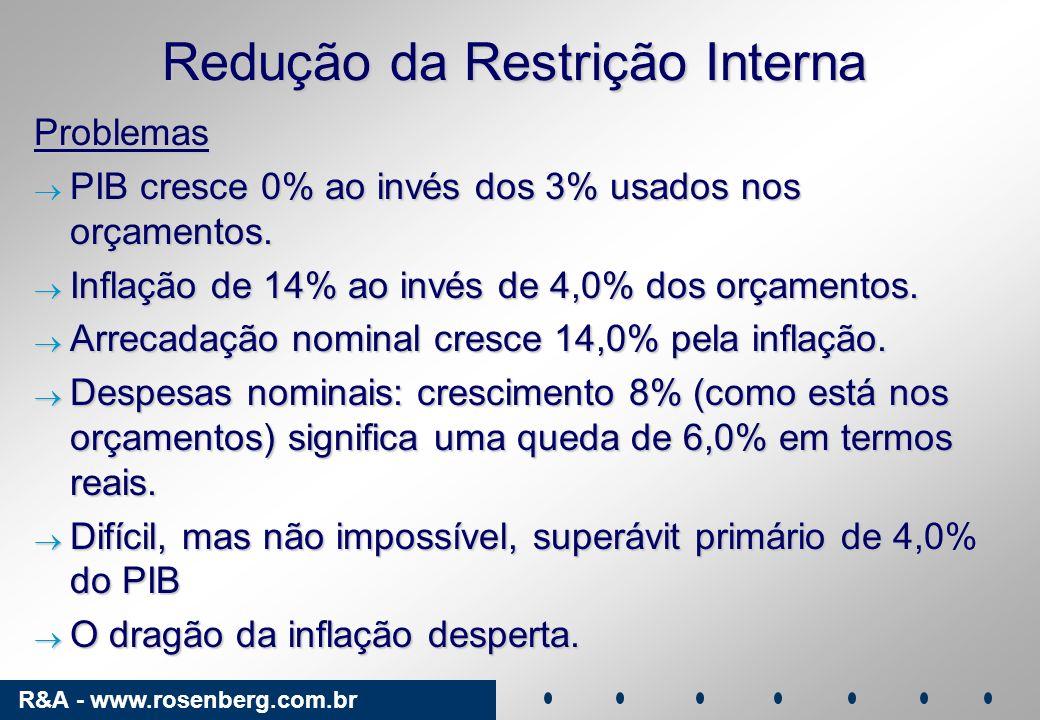 R&A - www.rosenberg.com.br Redução da Restrição Interna Problemas PIB cresce 0% ao invés dos 3% usados nos orçamentos. PIB cresce 0% ao invés dos 3% u
