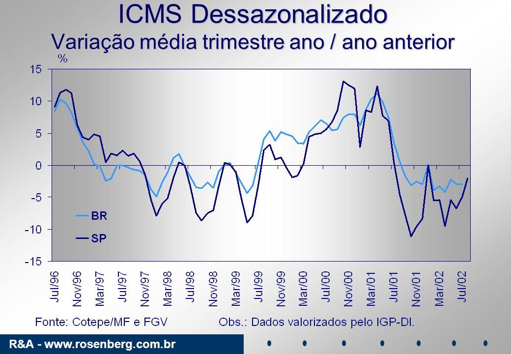 R&A - www.rosenberg.com.br ICMS Dessazonalizado Variação média trimestre ano / ano anterior