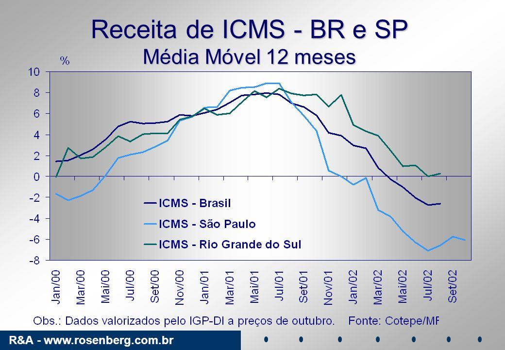 R&A - www.rosenberg.com.br Cenário Resultante - I Externo Crescimento lento.