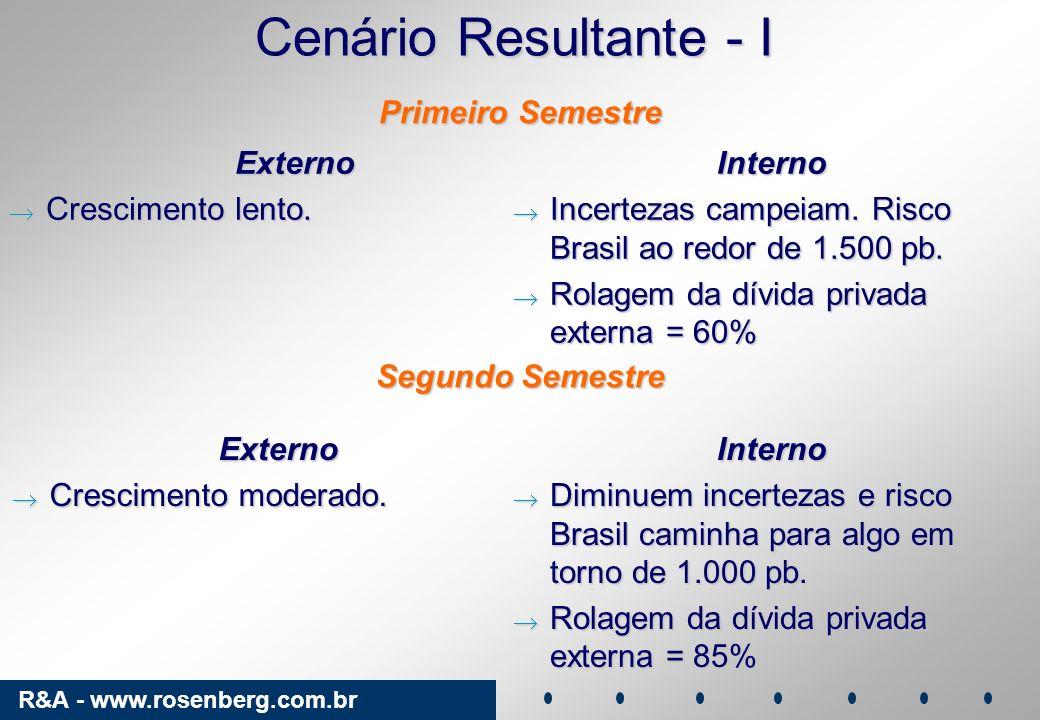 R&A - www.rosenberg.com.br Cenário Resultante - I Externo Crescimento lento. Crescimento lento.Interno Incertezas campeiam. Risco Brasil ao redor de 1