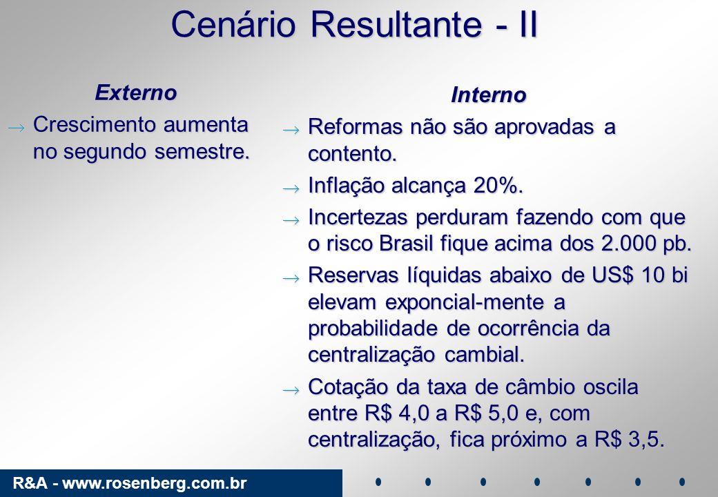 R&A - www.rosenberg.com.br Cenário Resultante - II Externo Crescimento aumenta no segundo semestre. Crescimento aumenta no segundo semestre. Interno R