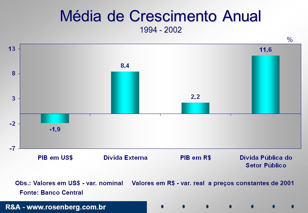 R&A - www.rosenberg.com.br Média de Crescimento Anual 1994 - 2002 Fonte: Banco Central Obs.: Valores em US$ - var. nominal Valores em R$ - var. real a