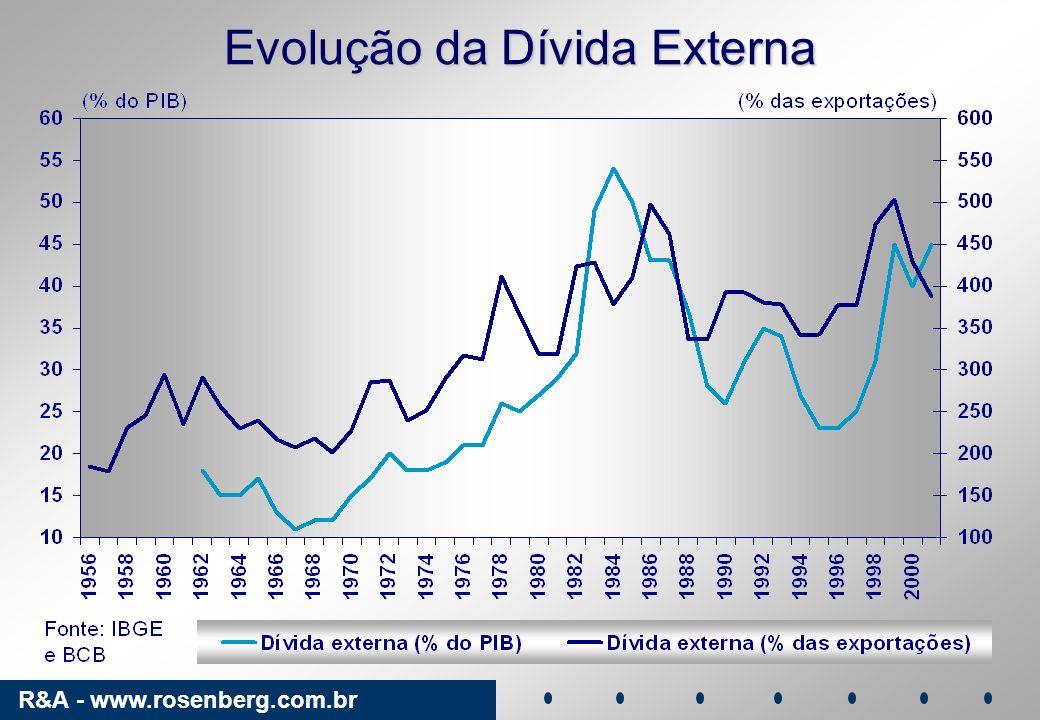 R&A - www.rosenberg.com.br Evolução da Dívida Externa