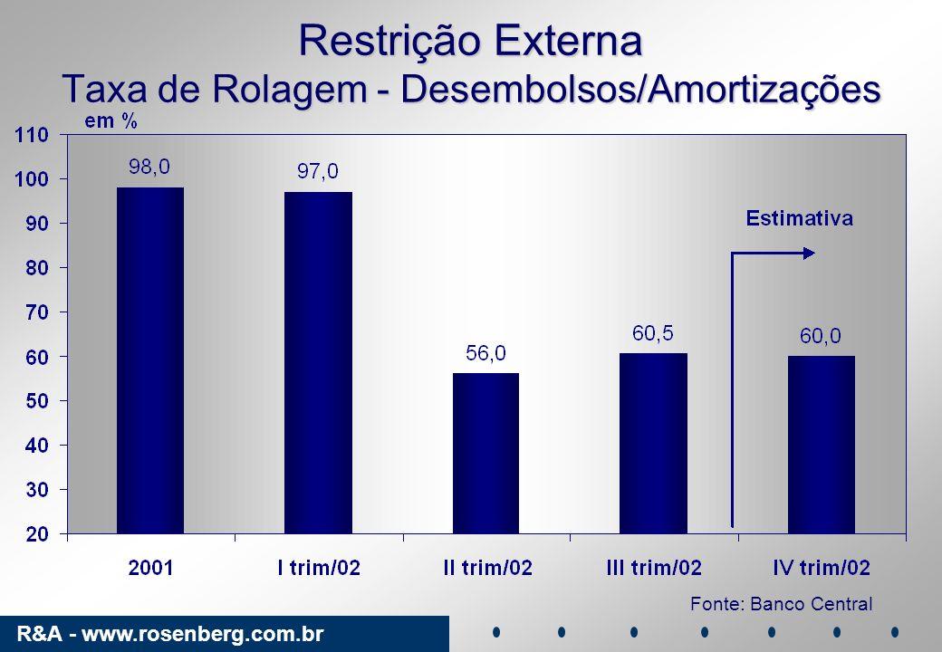 R&A - www.rosenberg.com.br Restrição Externa Taxa de Rolagem - Desembolsos/Amortizações Fonte: Banco Central