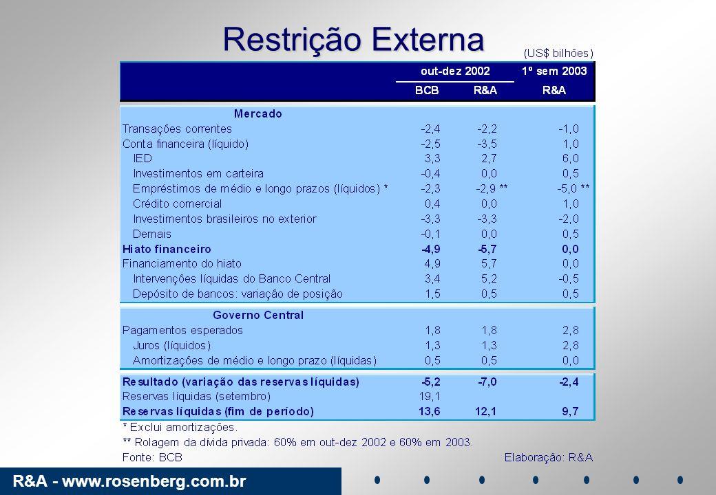 R&A - www.rosenberg.com.br Evolução da Taxa de Câmbio Real