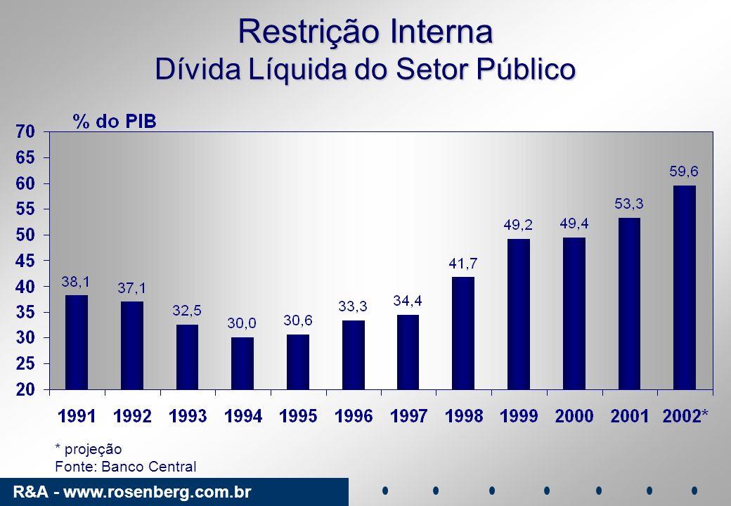 R&A - www.rosenberg.com.br Cenário Externo EUA: crescimento de 2,0% em 2003.