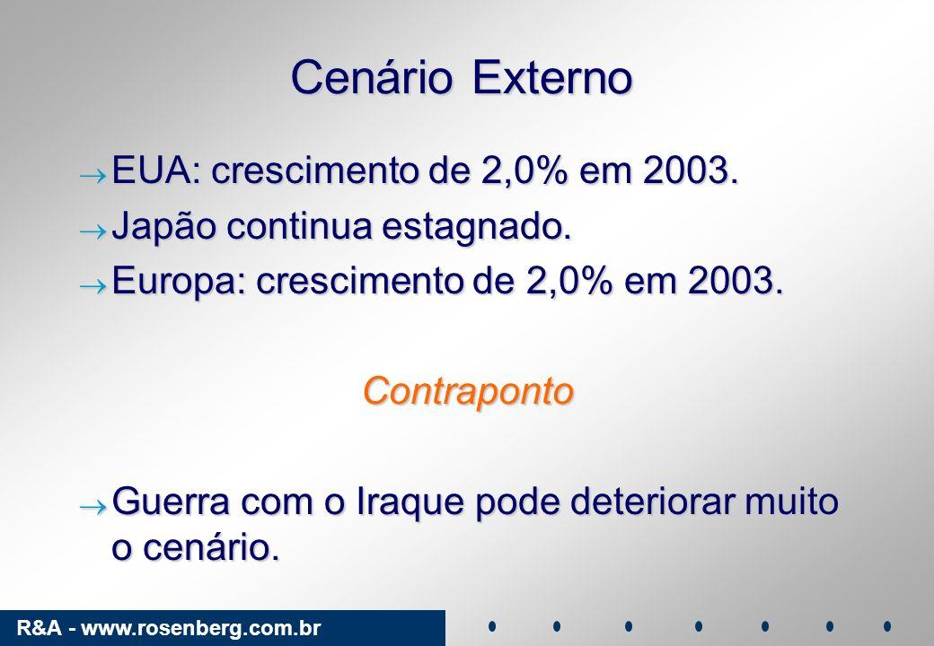 R&A - www.rosenberg.com.br Cenário Externo EUA: crescimento de 2,0% em 2003. EUA: crescimento de 2,0% em 2003. Japão continua estagnado. Japão continu