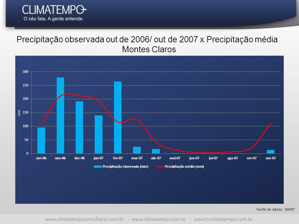 www.climatempoconsultoria.com.br - www.climatempo.com.br - www.tvclimatempo.com.br Precipitação observada out de 2006/ out de 2007 x Precipitação média Montes Claros Fonte de dados: INMET