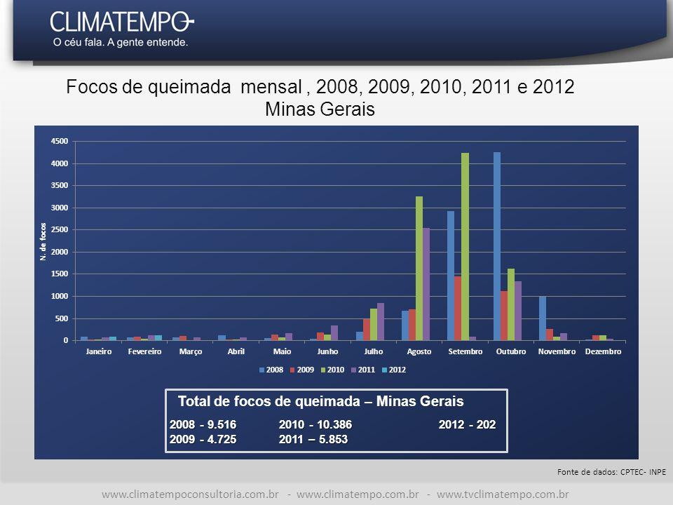 Focos de queimada mensal, 2008, 2009, 2010, 2011 e 2012 Minas Gerais Fonte de dados: CPTEC- INPE 2008 - 9.516 2010 - 10.3862012 - 202 2009 - 4.725 2011 – 5.853 Total de focos de queimada – Minas Gerais