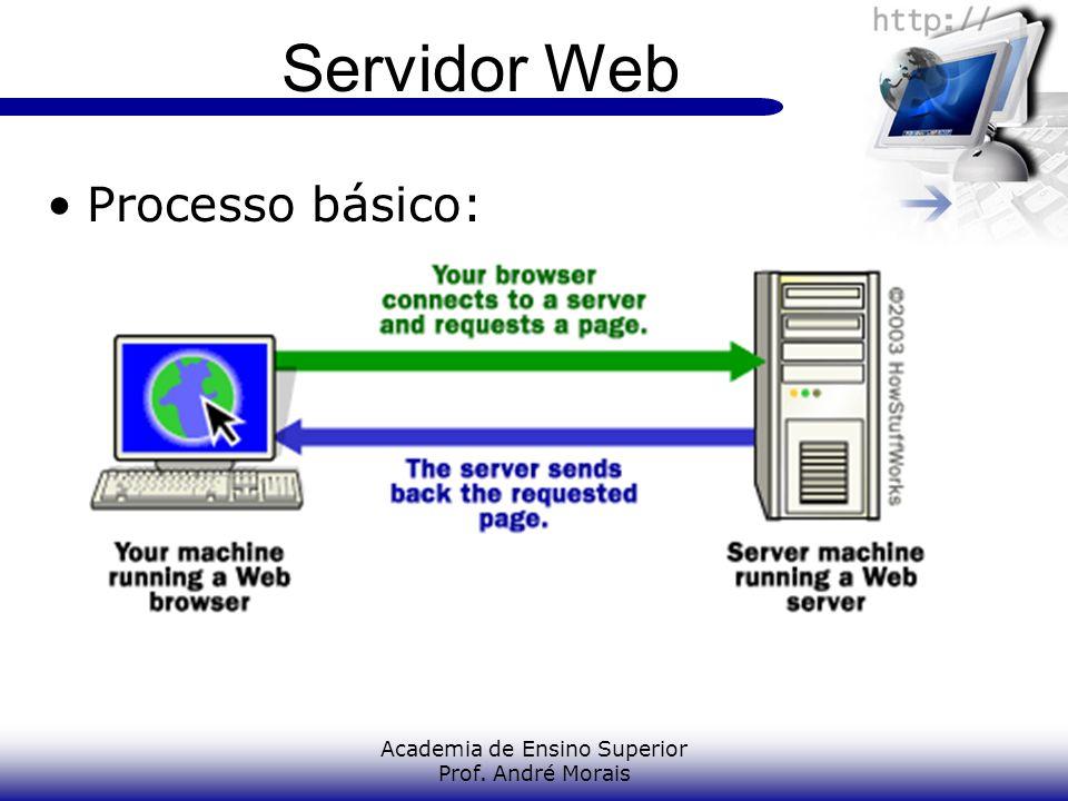 Academia de Ensino Superior Prof. André Morais Servidor Web Processo básico: