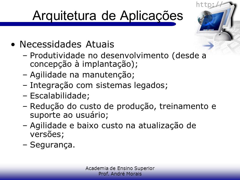 Academia de Ensino Superior Prof. André Morais Arquitetura de Aplicações Necessidades Atuais –Produtividade no desenvolvimento (desde a concepção à im