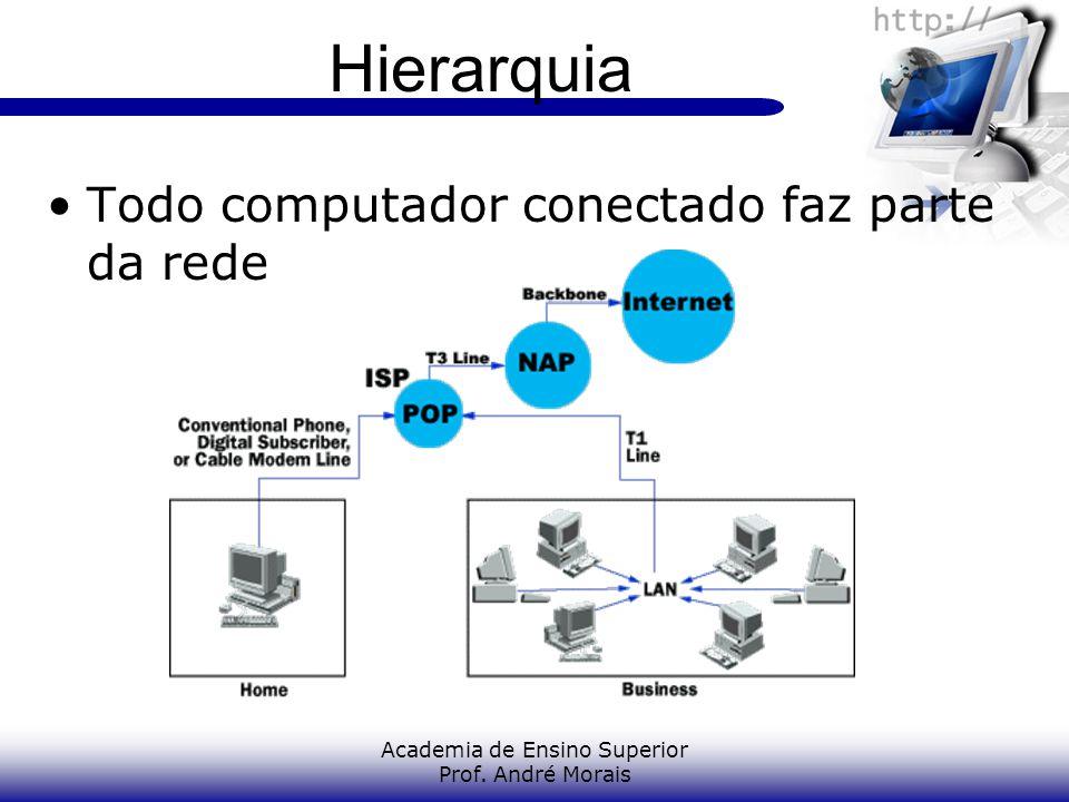 Academia de Ensino Superior Prof. André Morais Hierarquia Todo computador conectado faz parte da rede