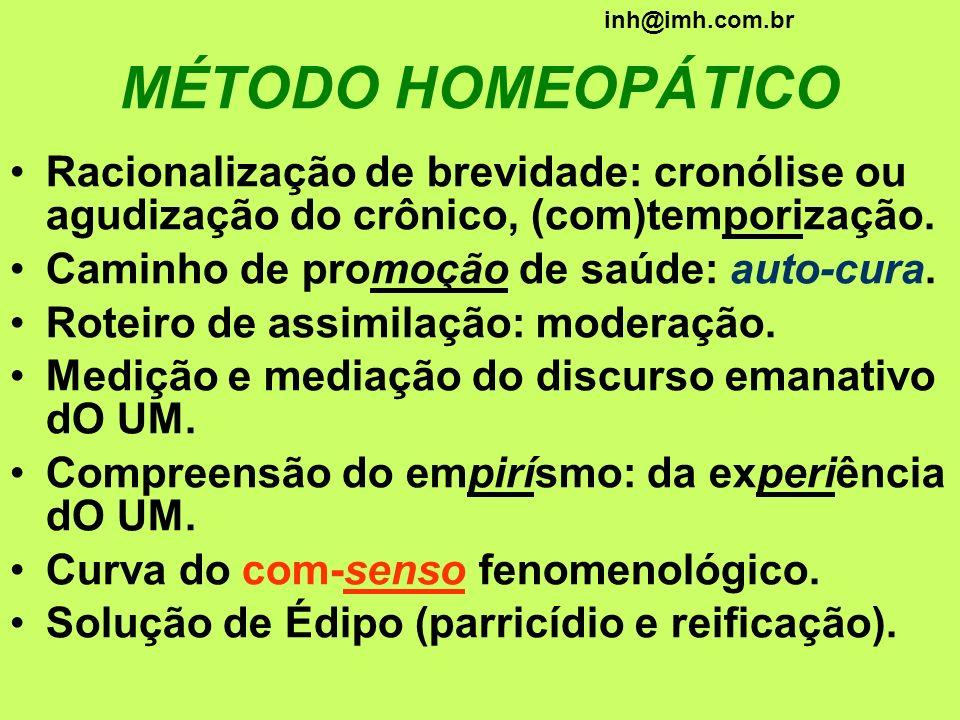 MÉTODO HOMEOPÁTICO Racionalização de brevidade: cronólise ou agudização do crônico, (com)temporização. Caminho de promoção de saúde: auto-cura. Roteir