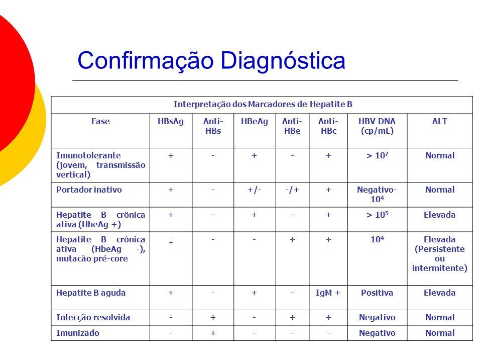 Confirmação Diagnóstica Interpretação dos Marcadores de Hepatite B FaseHBsAgAnti- HBs HBeAgAnti- HBe Anti- HBc HBV DNA (cp/mL) ALT Imunotolerante (jovem, transmissão vertical) +-+-+> 10 7 Normal Portador inativo+-+/--/++Negativo- 10 4 Normal Hepatite B crônica ativa (HbeAg +) +-+-+> 10 5 Elevada Hepatite B crônica ativa (HbeAg -), mutacão pré-core + --++10 4 Elevada (Persistente ou intermitente) Hepatite B aguda+-+-IgM +PositivaElevada Infecção resolvida-+-++NegativoNormal Imunizado-+---NegativoNormal
