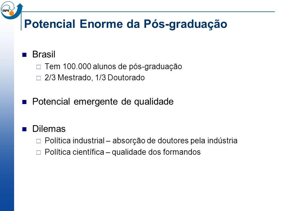 Potencial Enorme da Pós-graduação Brasil Tem 100.000 alunos de pós-graduação 2/3 Mestrado, 1/3 Doutorado Potencial emergente de qualidade Dilemas Política industrial – absorção de doutores pela indústria Política científica – qualidade dos formandos