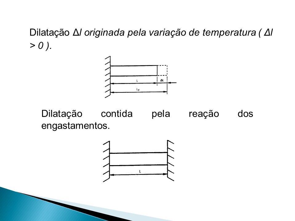 Dilatação Δl originada pela variação de temperatura ( Δl > 0 ). Dilatação contida pela reação dos engastamentos.