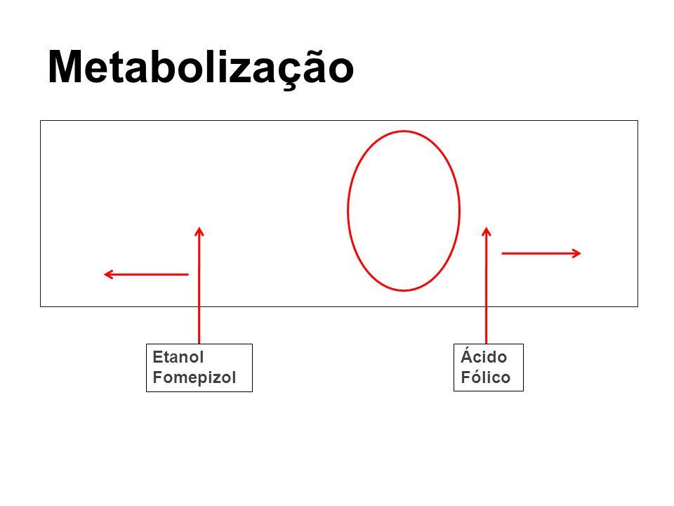 Metabolização Etanol Fomepizol Ácido Fólico