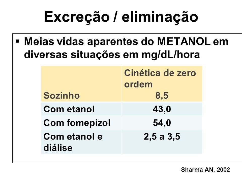 Excreção / eliminação Meias vidas aparentes do METANOL em diversas situações em mg/dL/hora Sozinho Cinética de zero ordem 8,5 Com etanol43,0 Com fomep