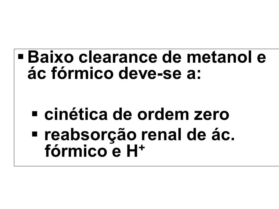 Baixo clearance de metanol e ác fórmico deve-se a: cinética de ordem zero reabsorção renal de ác. fórmico e H +
