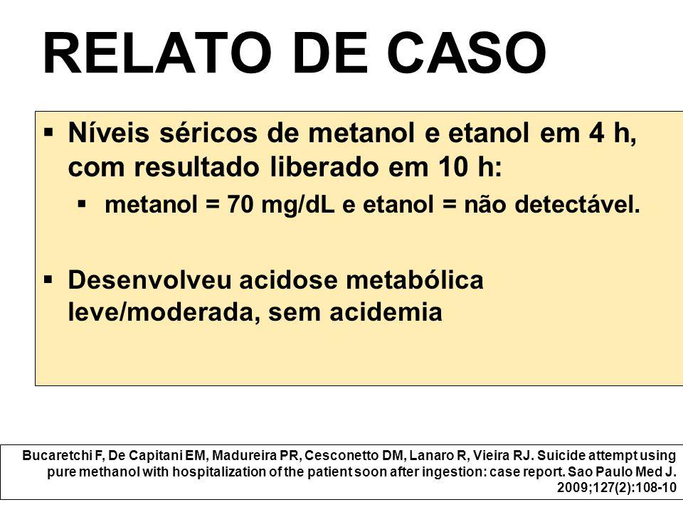 Níveis séricos de metanol e etanol em 4 h, com resultado liberado em 10 h: metanol = 70 mg/dL e etanol = não detectável. Desenvolveu acidose metabólic