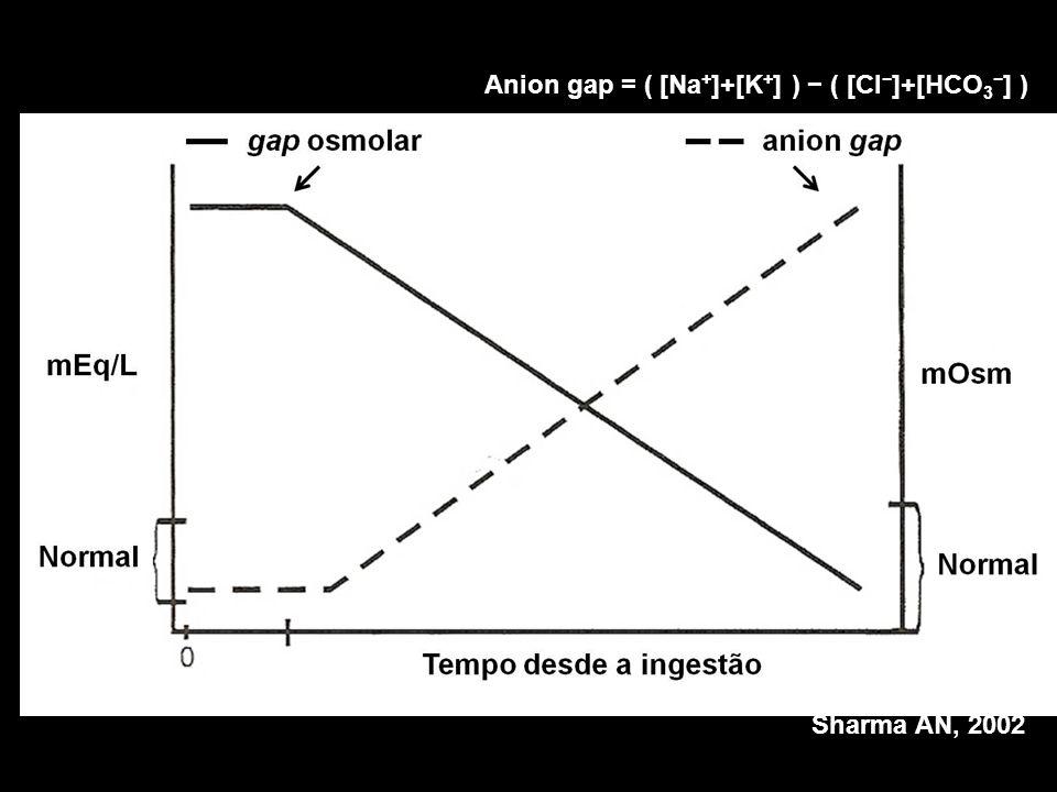 Sharma AN, 2002 Anion gap = ( [Na + ]+[K + ] ) ( [Cl ]+[HCO 3 ] )