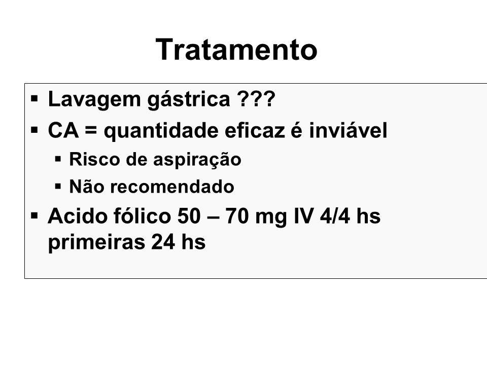 Tratamento Lavagem gástrica ??? CA = quantidade eficaz é inviável Risco de aspiração Não recomendado Acido fólico 50 – 70 mg IV 4/4 hs primeiras 24 hs
