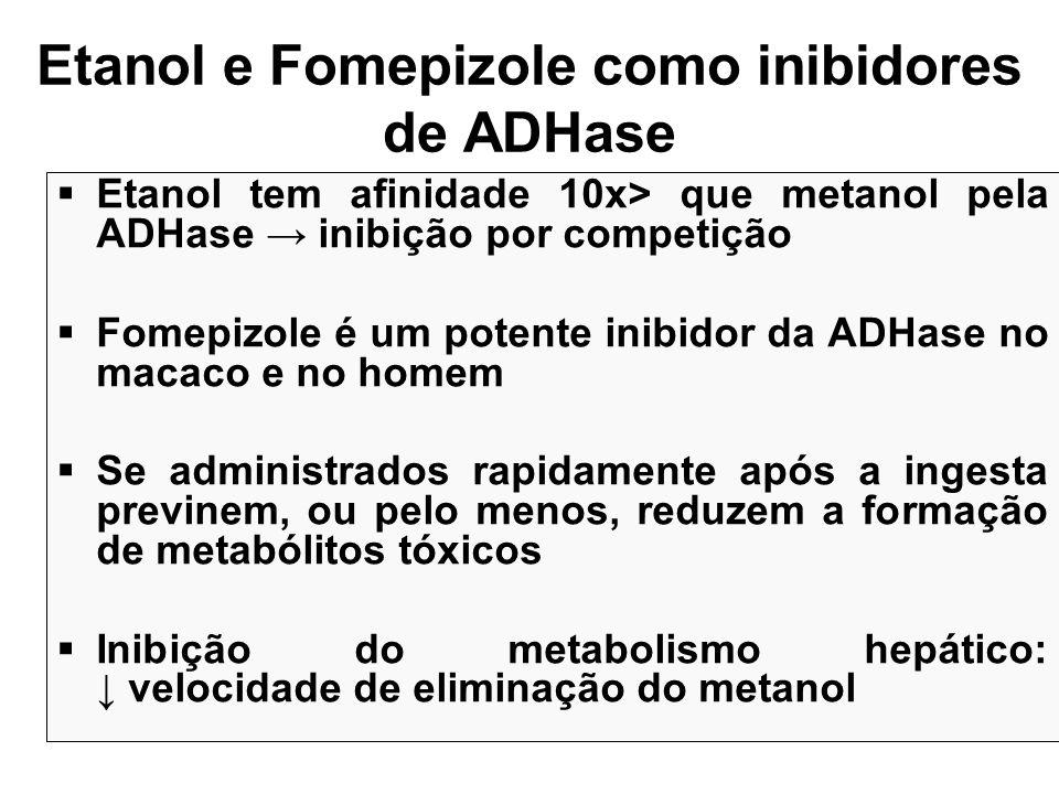 Etanol e Fomepizole como inibidores de ADHase Etanol tem afinidade 10x> que metanol pela ADHase inibição por competição Fomepizole é um potente inibid