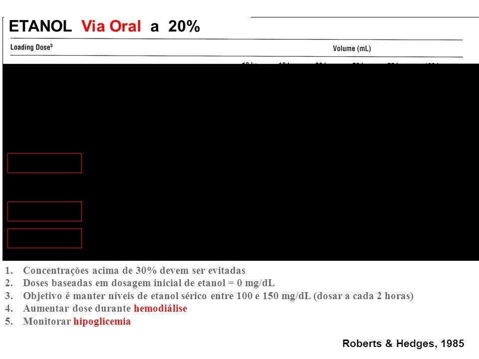 ETANOL Via Oral a 20% Roberts & Hedges, 1985 1.Concentrações acima de 30% devem ser evitadas 2.Doses baseadas em dosagem inicial de etanol = 0 mg/dL 3