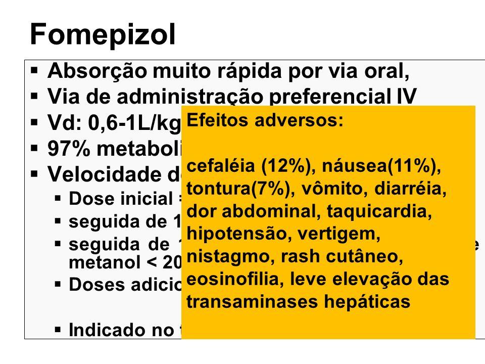 Fomepizol Absorção muito rápida por via oral, Via de administração preferencial IV Vd: 0,6-1L/kg 97% metabolização hepática Velocidade de eliminação: