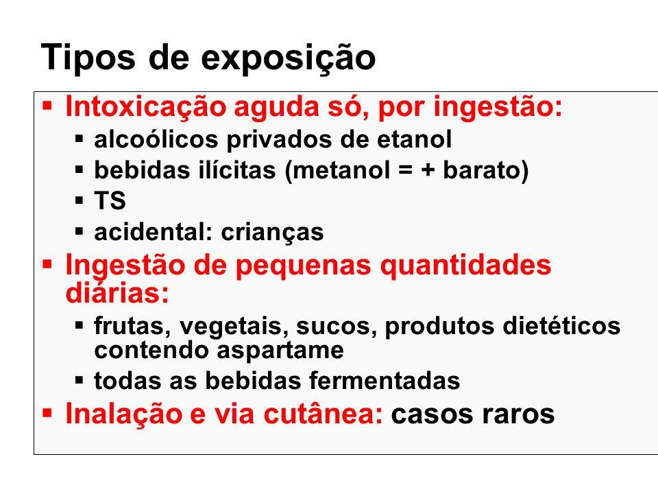 Epidemiologia AAPCC – 2000 2.418 exposições a metanol 209 intencionais 193 moderado/grave 12 mortes (~5%) > 25 anos (exceção 1cça 3a) Canadá -Ontario - 1986-91 43 mortes (média 7 por ano) todos > 18 anos; 91% sexo masc 22 (50%): TS 14: produtos contaminados com metanol 5: consumo de bebida ilegal 3: acidental (confusão com etanol)