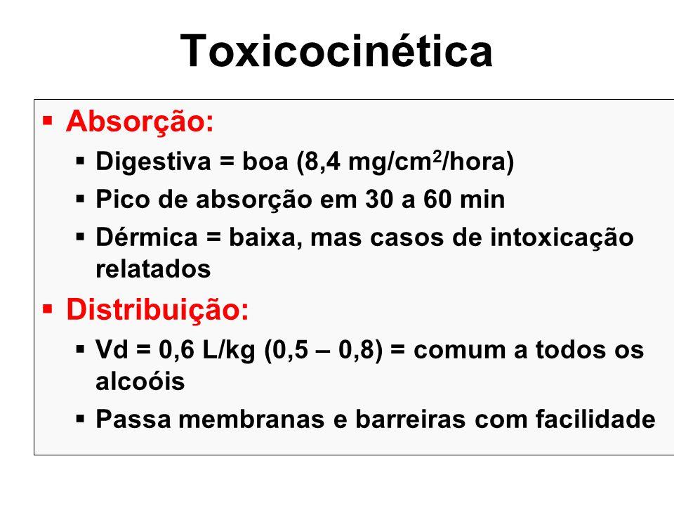 Toxicocinética Absorção: Digestiva = boa (8,4 mg/cm 2 /hora) Pico de absorção em 30 a 60 min Dérmica = baixa, mas casos de intoxicação relatados Distr