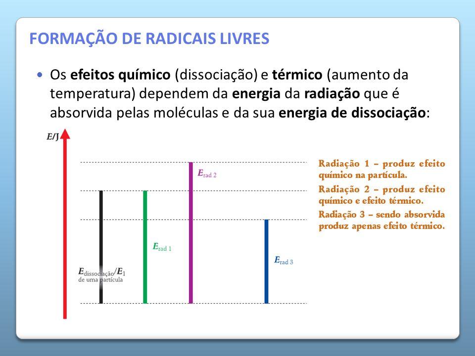 A Atmosfera da Terra Os efeitos químico (dissociação) e térmico (aumento da temperatura) dependem da energia da radiação que é absorvida pelas molécul