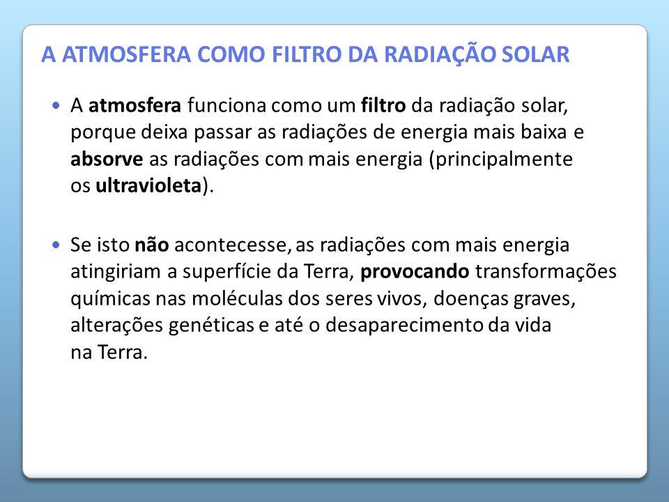 A Atmosfera da Terra A atmosfera funciona como um filtro da radiação solar, porque deixa passar as radiações de energia mais baixa e absorve as radiaç