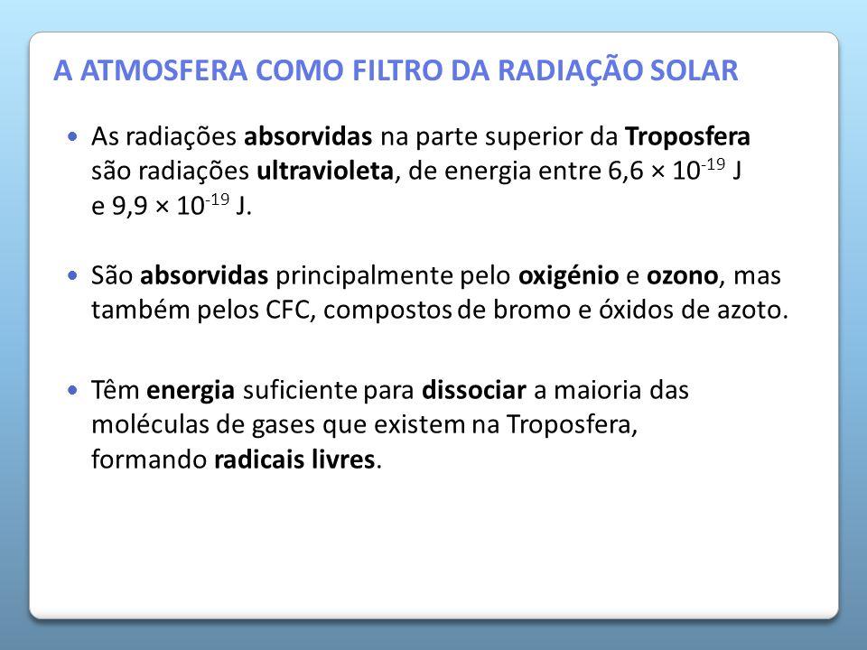 A Atmosfera da Terra As radiações absorvidas na parte superior da Troposfera são radiações ultravioleta, de energia entre 6,6 × 10 -19 J e 9,9 × 10