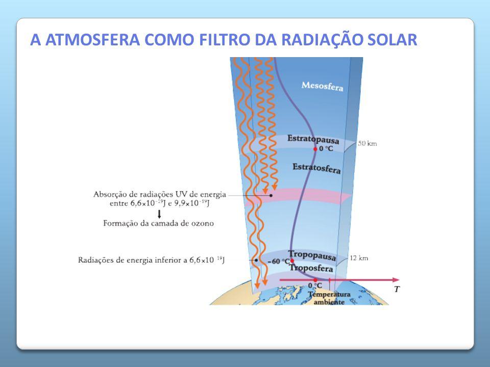 A Atmosfera da Terra A ATMOSFERA COMO FILTRO DA RADIAÇÃO SOLAR