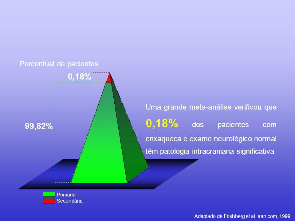 0,18% 99,82% Uma grande meta-análise verificou que 0,18% dos pacientes com enxaqueca e exame neurológico normal têm patologia intracraniana significat