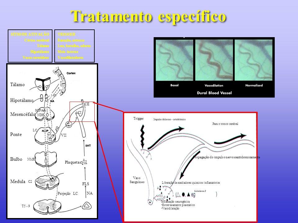 Tratamento específico Tálamo Hipotálamo Mesencéfalo SCPA NDR Ponte LC V VII Bulbo NMR Medula C2 T5 - 9 Projeção LC Plaquetas NA FLS 5-HT CI CE SÍTIO D