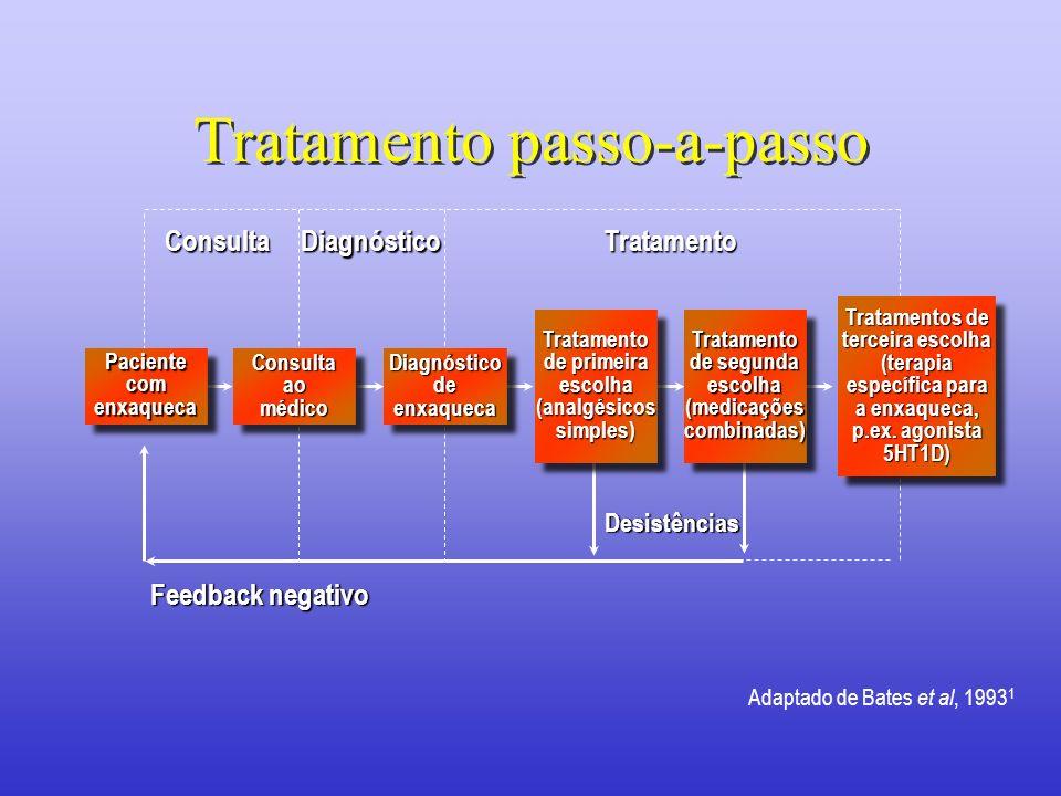 Tratamento passo-a-passo ConsultaDiagnósticoTratamento Desistências Feedback negativo Adaptado de Bates et al, 1993 1 Tratamentos de terceira escolha
