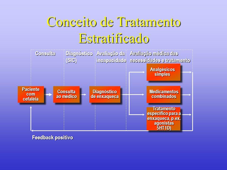 Consulta Diagnóstico (SIC) Avaliação médica das necessidades e tratamento Feedback positivo Avaliação da incapacidade Tratamento específico para a enx