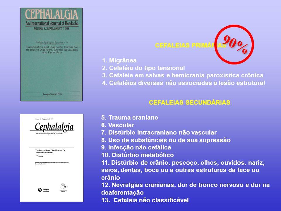 CEFALEIAS PRIMÁRIAS 1. Migrânea 2. Cefaléia do tipo tensional 3. Cefaléia em salvas e hemicrania paroxística crônica 4. Cefaléias diversas não associa
