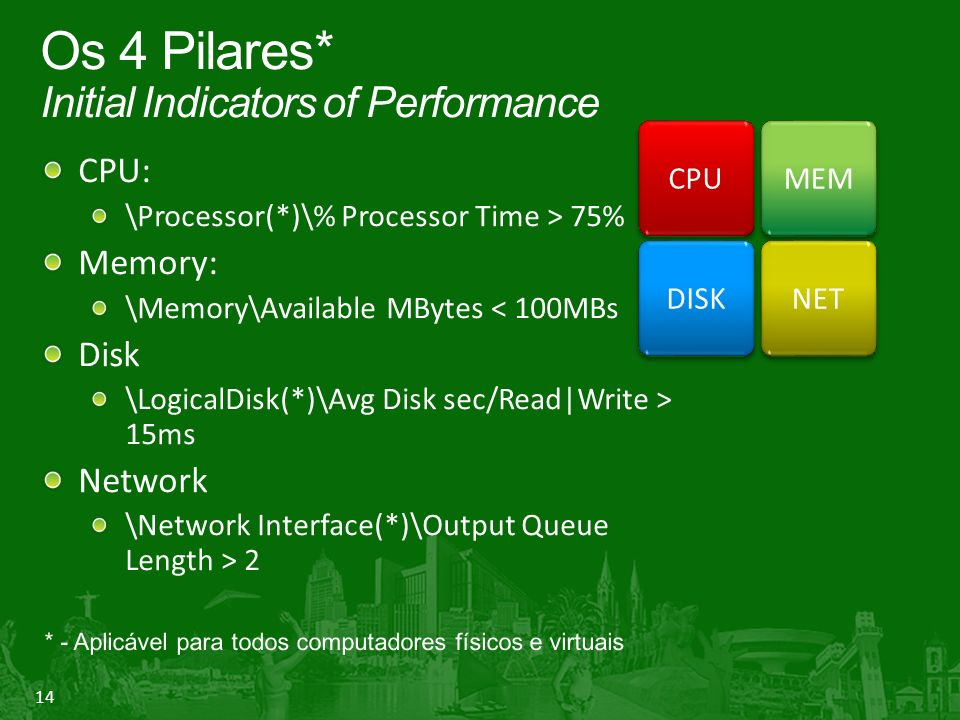 14 Os 4 Pilares* Initial Indicators of Performance CPU: \Processor(*)\% Processor Time > 75% Memory: \Memory\Available MBytes < 100MBs Disk \LogicalDi
